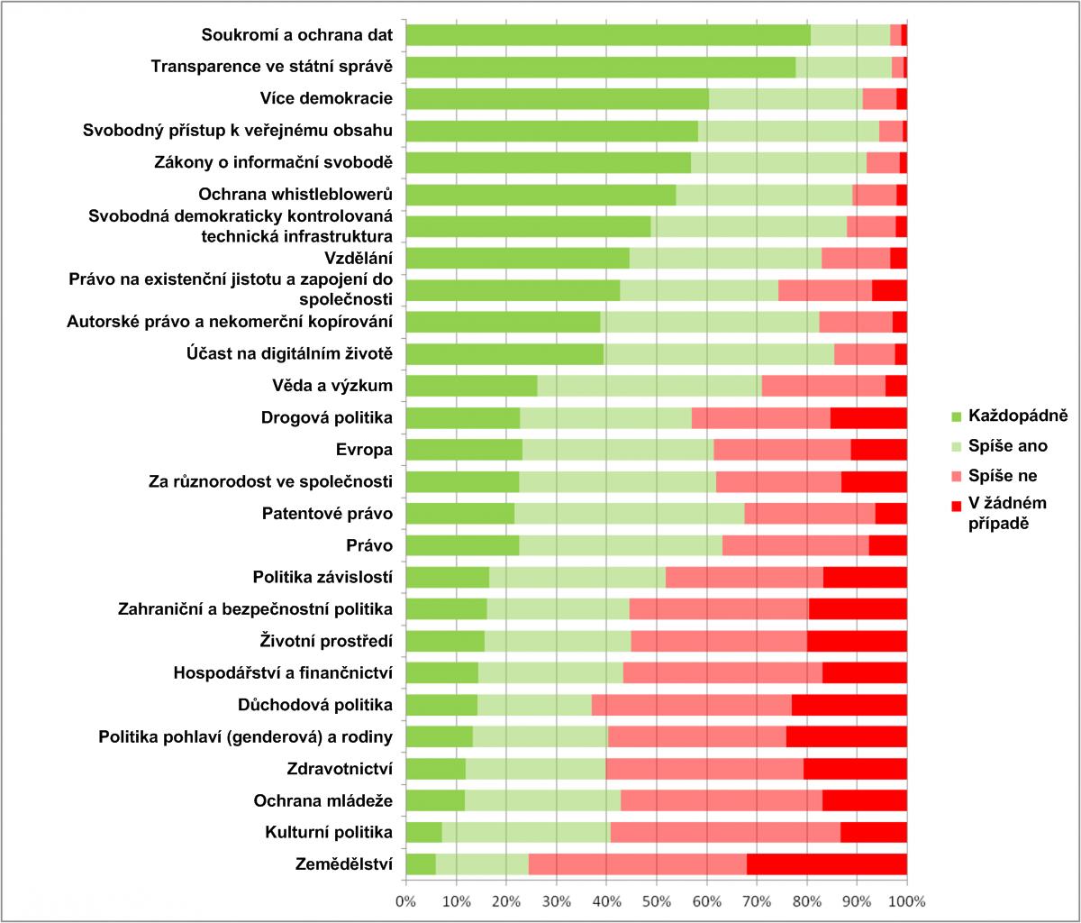 Výsledky průzkumu - témata
