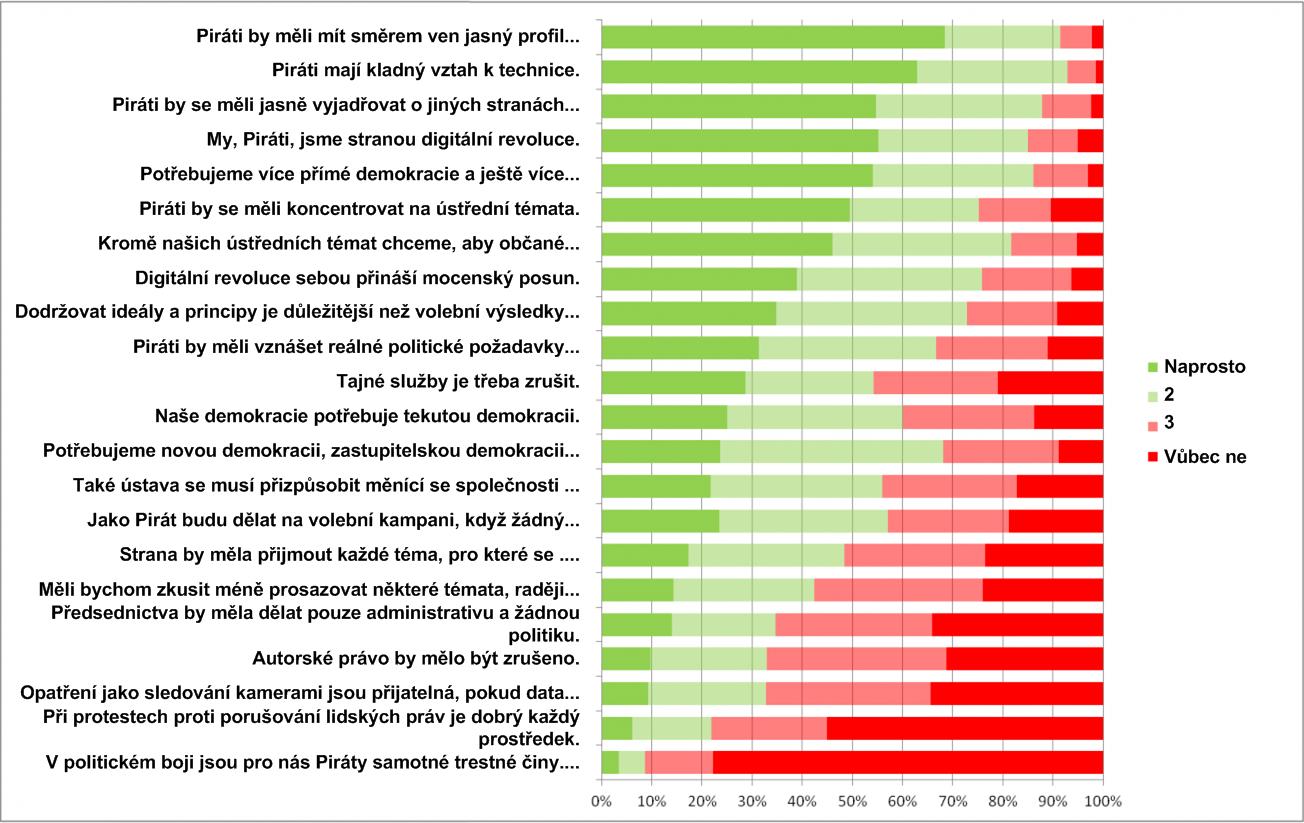 Výsledky průzkumu - výroky