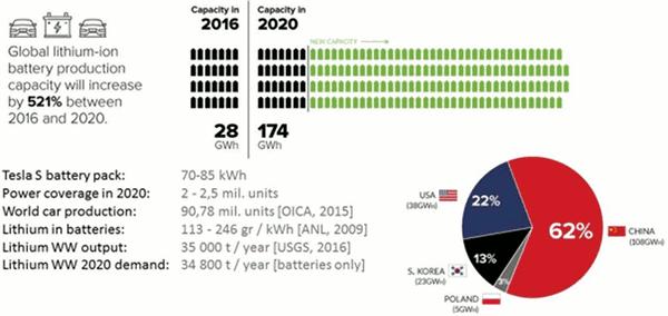 Podíl zemí na produkci lithia