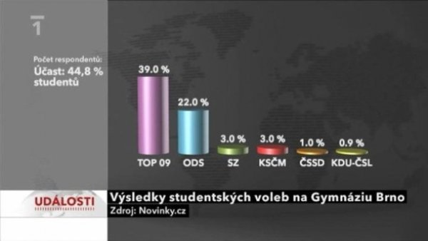 graf ČT