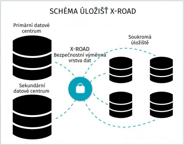schéma X-road