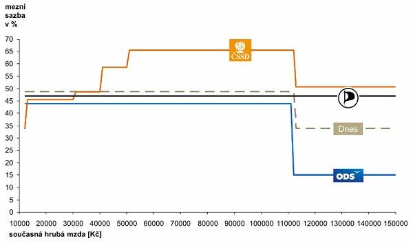 daňový graf